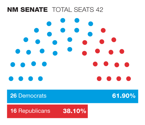 2019 NM Senate - GOP vs. Dem seats