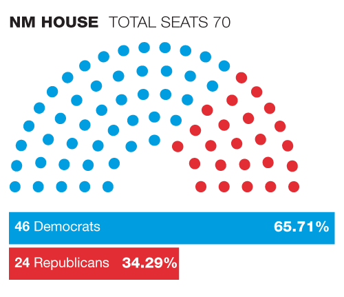 NM House - GOP 2019 vs. Dem Seats